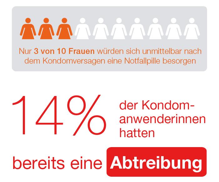 Unsere Recherchen haben ergeben, dass 14 Prozent der Kondomanwenderinnen bereits einen Schwangerschaftsabbruch hatten.